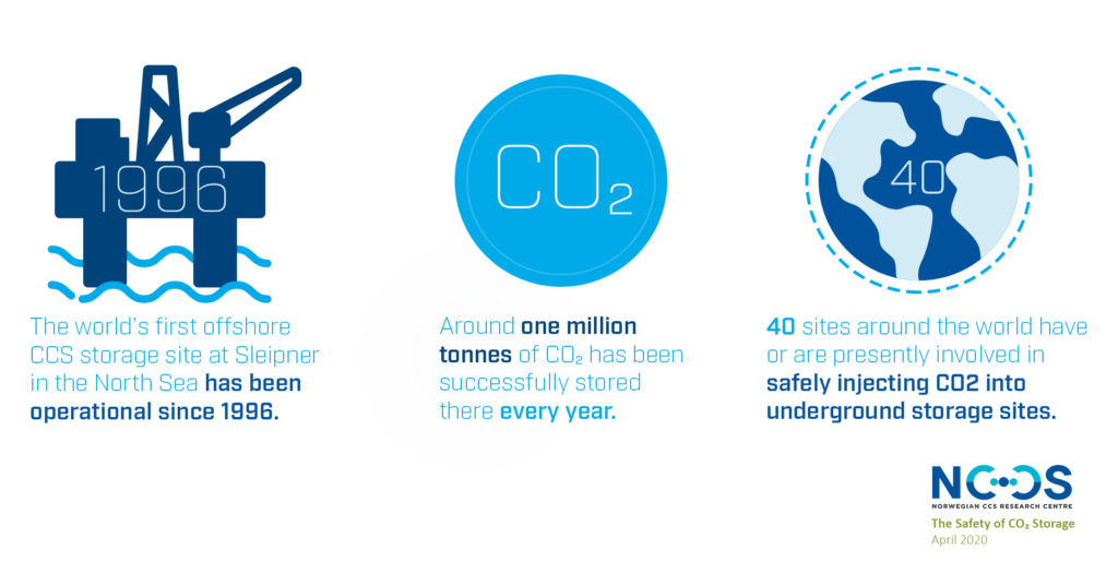CCS and CO2 storage is proven technology around the world