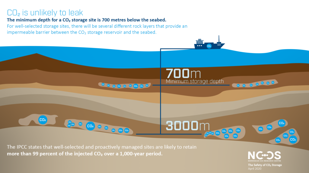 CO2 is unlikely to leak, minimum depth of 700 metres below the sea bed