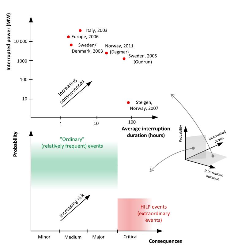 Figur 1: Skjematiske konsekvensdiagram (øvst) og risikodiagram (nedst) som plasserer HILP-hendingar i eit tre-dimensjonalt rom der dimensjonane er 1) avbroten effekt, 2) avbrotsvarigheit og 3) det estimerte sannsynet for at hendinga skal inntreffe.