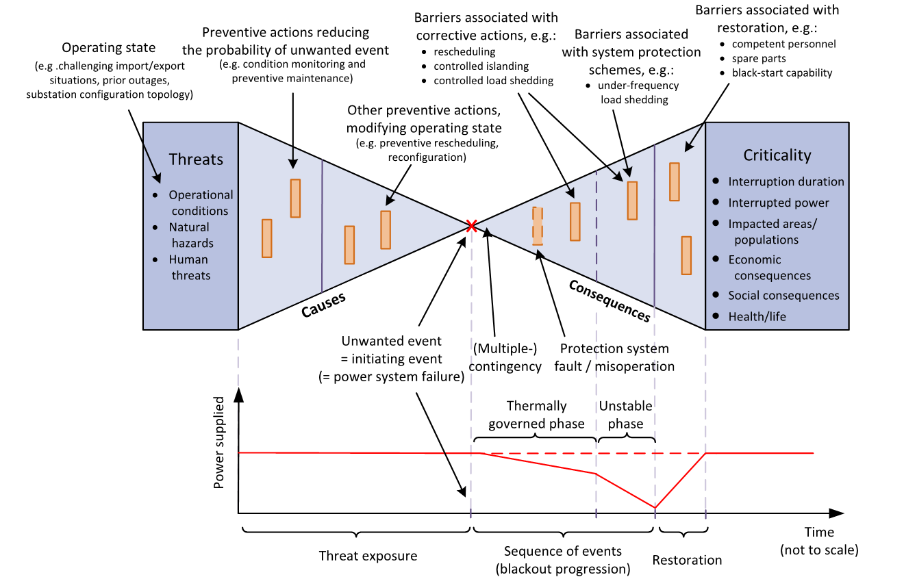 Figure 2: Overview of relevant aspects of HILP events in power systems mapped to a bow-tie model. The graph at the bottom of the figure illustrates how the power supplied to the end-users in the system may change during the course of a HILP event.