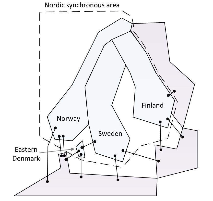 Figur 3. Skjematisk illustrasjon av det nordiske synkronområdet med HVDC-kablar til andre synkronområde. (For å gjere det meir oversiktleg er ikkje alle HVDC-kablane teikna inn i denne figuren.)