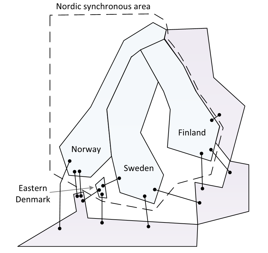 Figure 3. Schematic of the Nordic synchronous area with interconnections to other synchronous areas. (Only a subset of actual HVDC interconnectors is shown in the figure.)