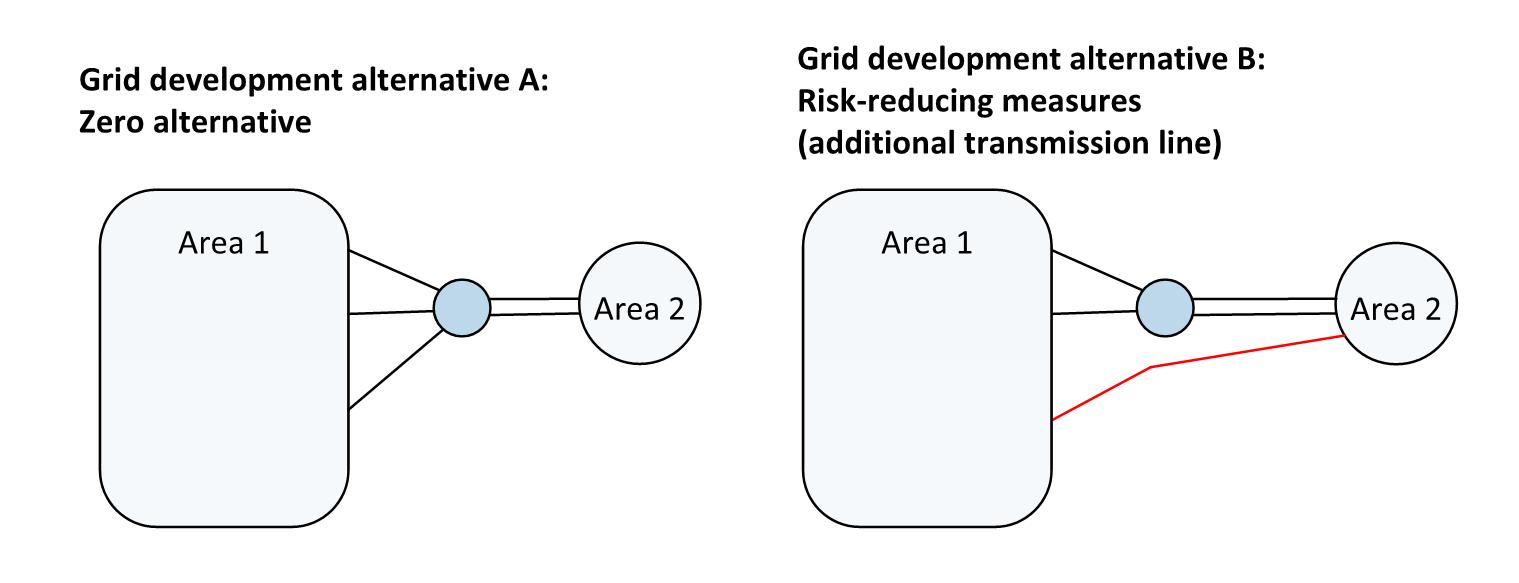 Figur 4: Systemskisse for ein del av transmisjonssystemet i eit case som tek for seg valet mellom to nettutviklingsalternativ.