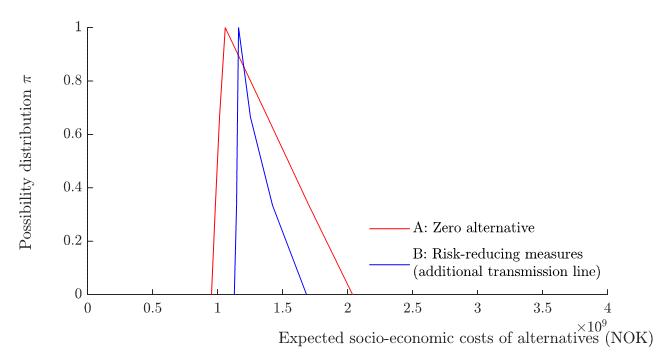 Figure 5: Fordelingsfunksjon som skildrar i kva grad ulike utfall er moglege for forventingsverdien til dei totale samfunnsøkonomiske kostnadane for kvart av nettutviklingsalternativa.