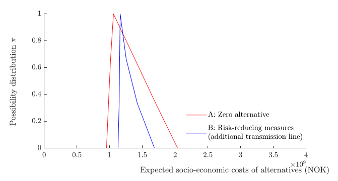 Figure 5: Distribution functions showing the degree of possibility of different outcomes of the expected value of the total socio-economic costs of each grid development alternative.