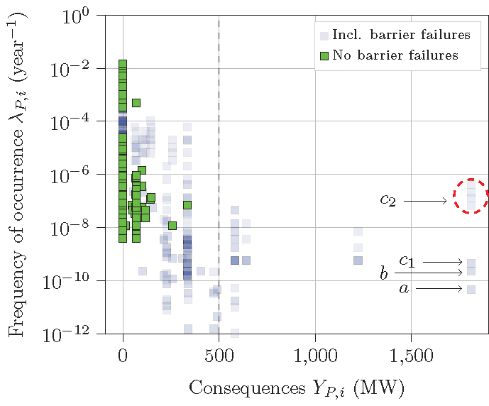 Figure 6: Risk diagram with identified sequences of events with and without accounting for barrier failures.