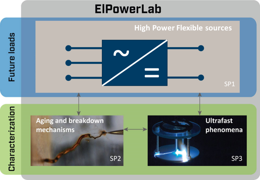 The newly established national infrastructure lab Elpowerlab, operated by SINTEF Energy