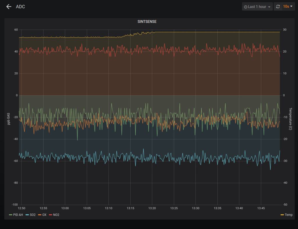 Grafana online plot of sensor responses