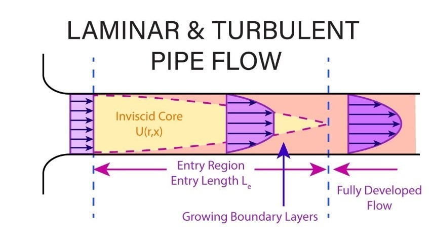 Laminar and turbulent pipe flow