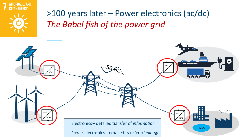 The modern power grid