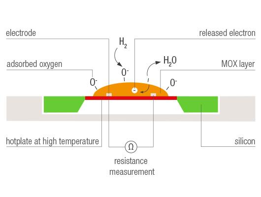 Metal Oxide Sensors (MOS) schematic.