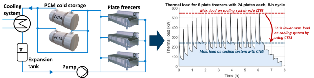 PCM-STORE Batch freezing process