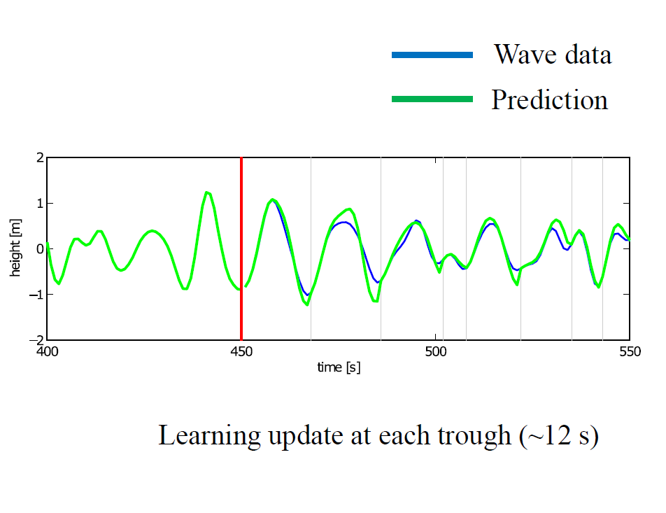Wave height prediction learning update
