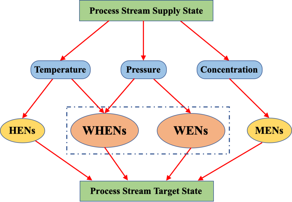 Work and Heat Exchange Networks: Simultaneous Process Optimisation and Heat Integration