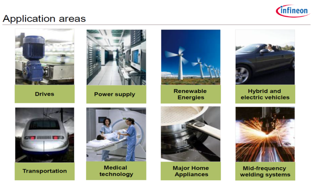 Worldwide application areas of power electronics modules from Infineon.