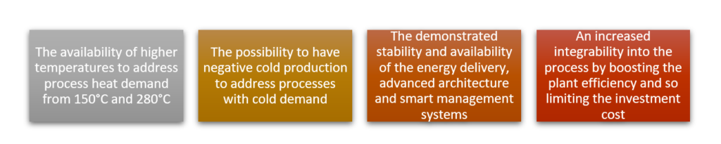 Four pillars of solar heat for industrial processes