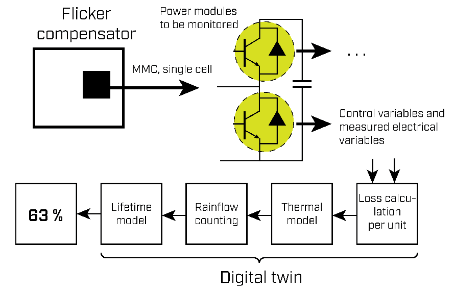 Overview and flow chart of the implemented digital twin