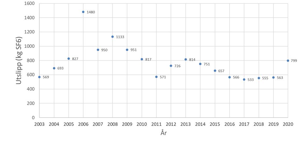 Utslipp av SF6-gass (kg) per år.