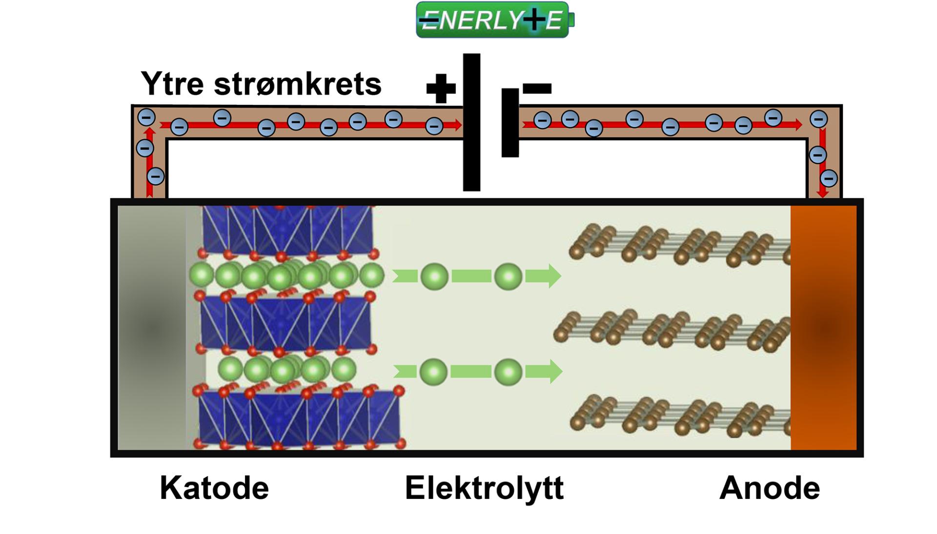 Et Li-ionebatteri under opplading