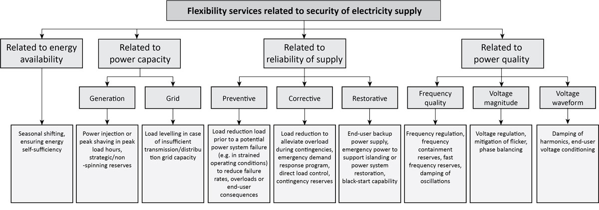 Figure showing an overview of services that flexible resources can provide related to different aspects of security of supply