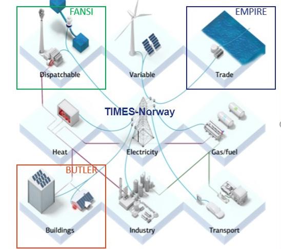 FlexBuild sektorielle simuleringsmodeller