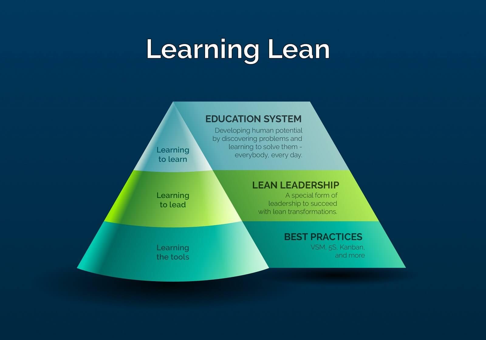 Learning Lean