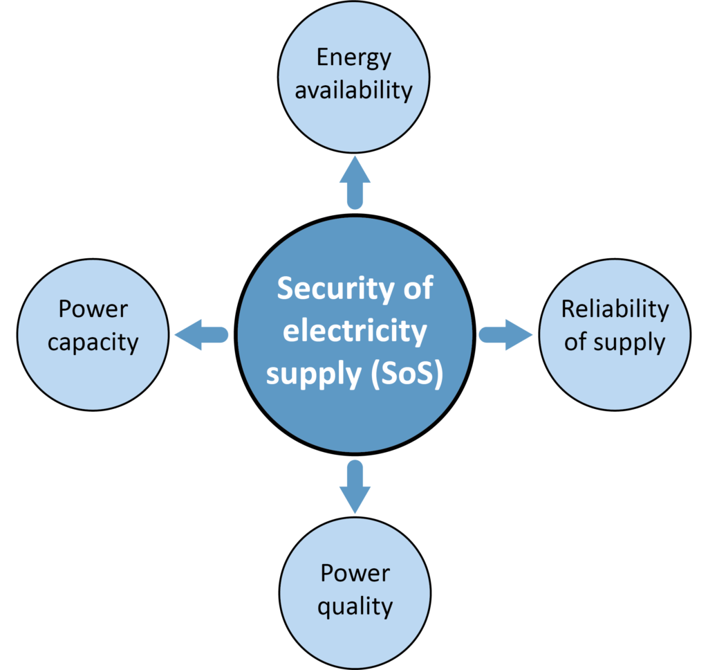 The four main aspects of security of electricity supply.