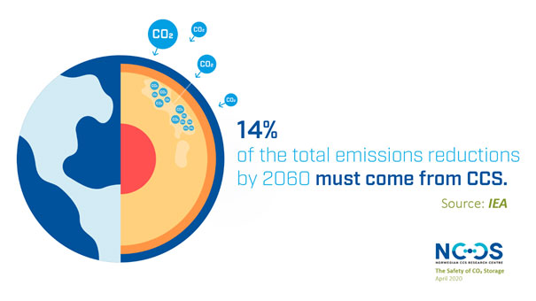 14% of the total emissions reductions by 2060 must come from CCS