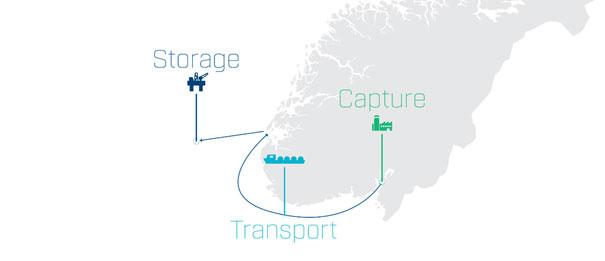 CCS - storage, transport and capture