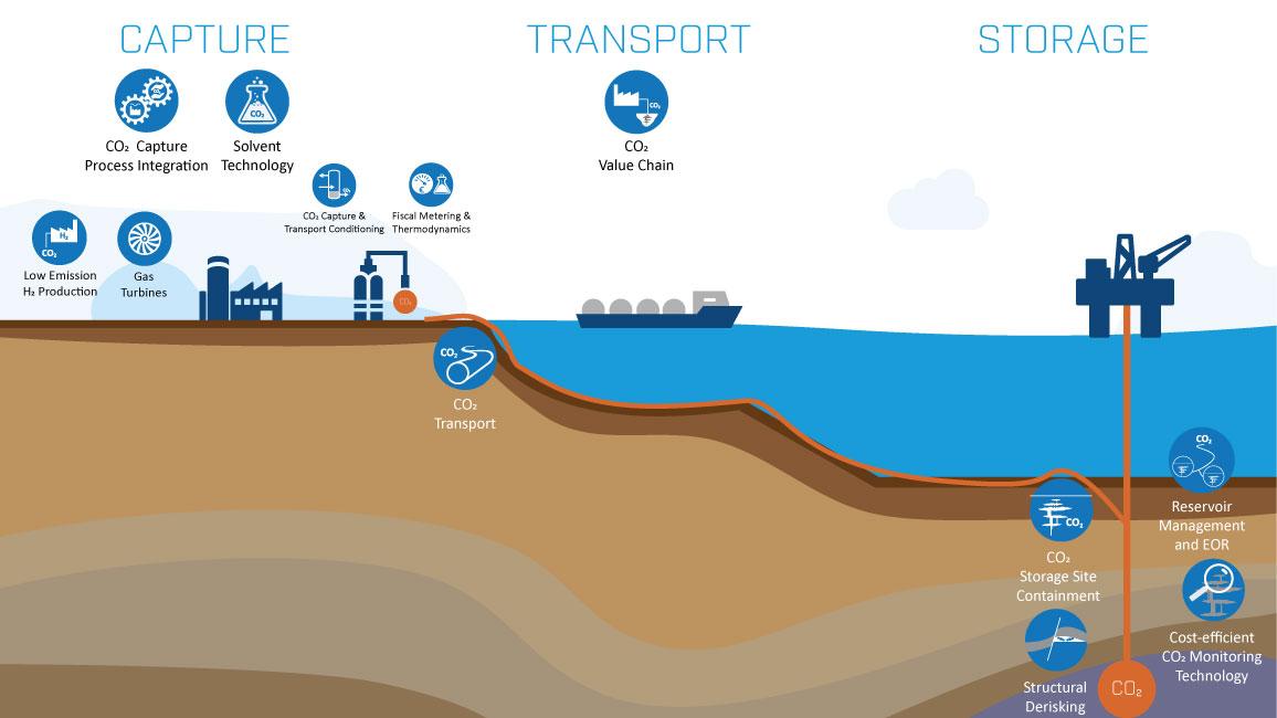 CCS Capture, Transport and Storage
