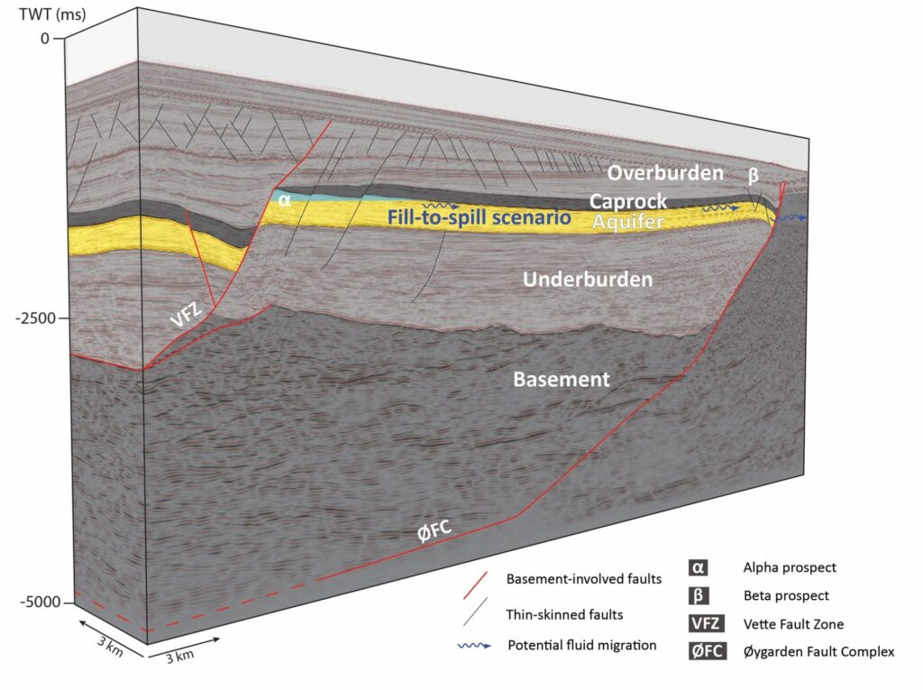 Figure 2. Seismic cross-section of the Smeaheia fault blocks showing a fill-to-spill scenario for the Alpha structure. Seismic data courtesy of Gassnova SF. Simplified from Mulrooney et al. (2020).