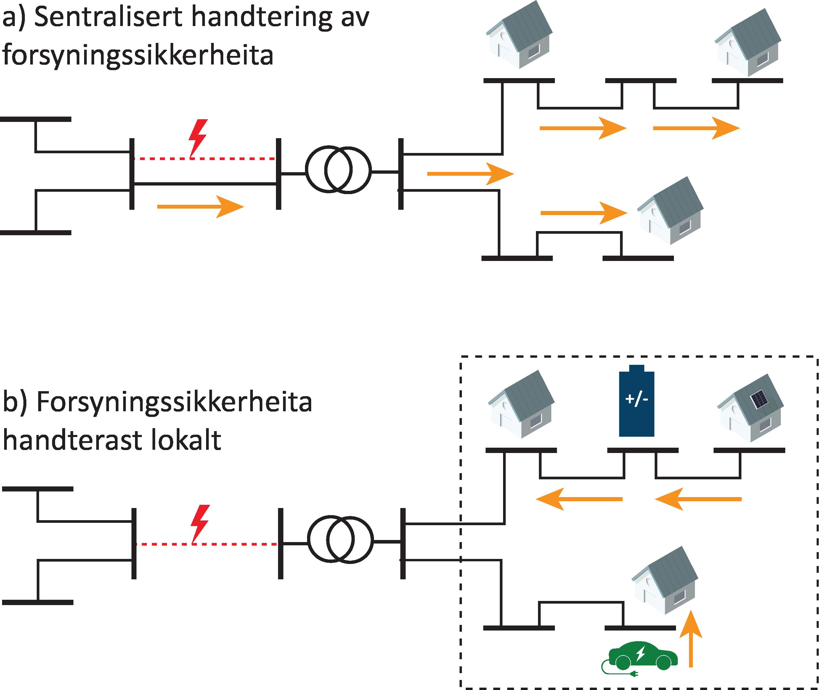 Skjematisk samanlikning av a) den (tradisjonelle) sentraliserte tilnærminga til å handtere forsyningssikkerheit