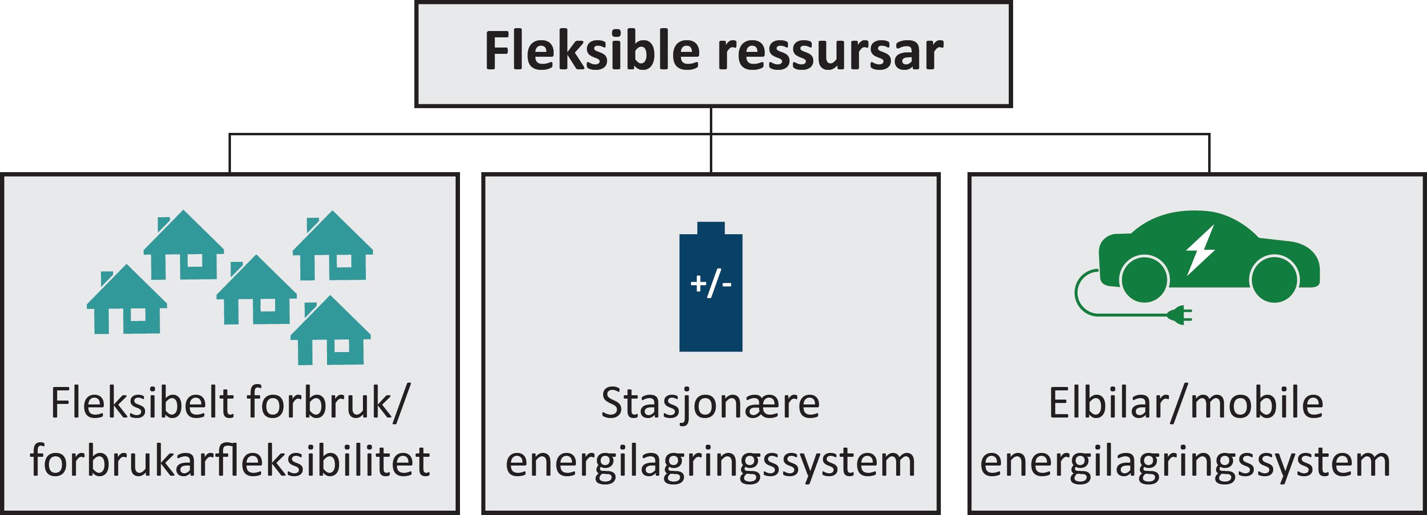 Dei fleksible ressursane