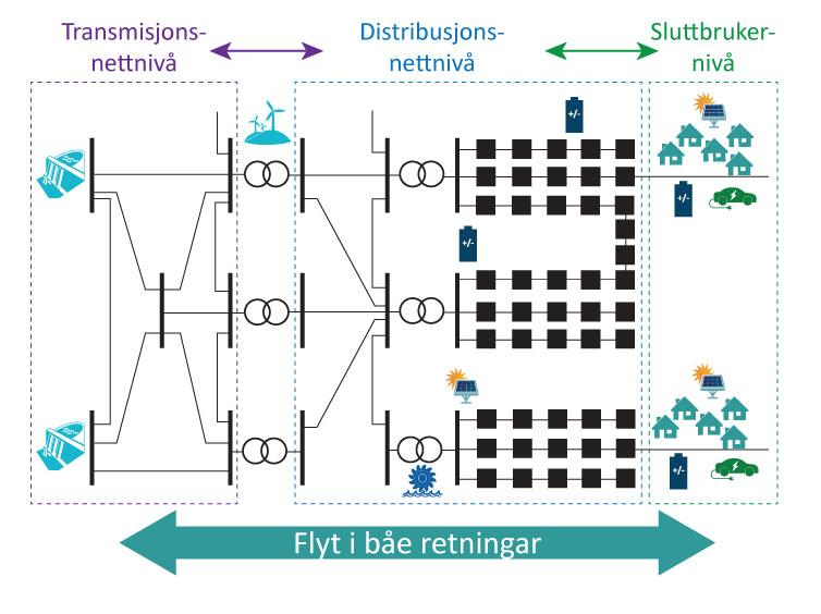 Framtidas kraftsystem med aktive sluttbrukarar