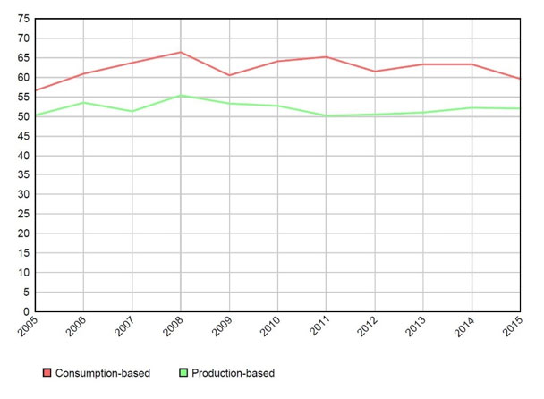 Figure showing the production based and consumption based CO2 emissions in Norway between 2005 and 2015
