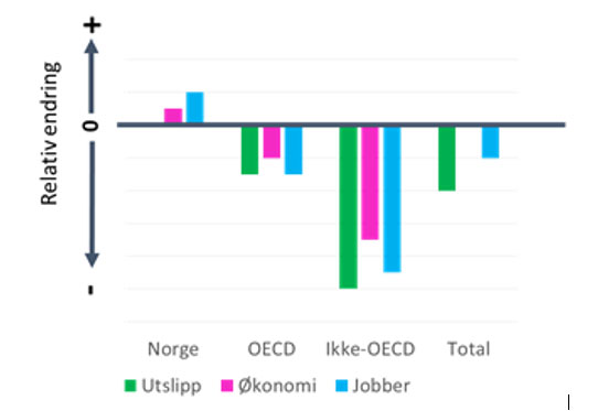 Figure showing the global effects of using more repair and share services instead of purchasing new electronics and textiles in Norway