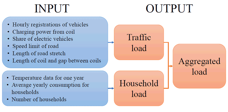 Input: hourly registrations of vehicles, charging of power from coil, Share of electric vehicles, speed limit of road, length of road stretch, length of coil and gap between coils; Output: Traffic load, household load, aggregated load