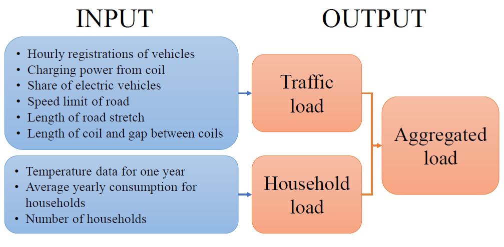 Oversikt over input som trengs for å lage aggregert lastprofil