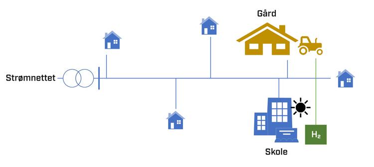 Figur 1 Eksempel på lokalt energisamfunn bestående av husholdninger, skole og gårdsbruk med lokal sol- og hydrogenproduksjon