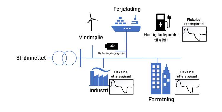 Figur 2 Eksempel på lokalt energisamfunn hvor industri, havneområde og bedrifter utgjør et lokalt energisamfunn med vindproduksjon, fleksibelt forbruk og batterilager