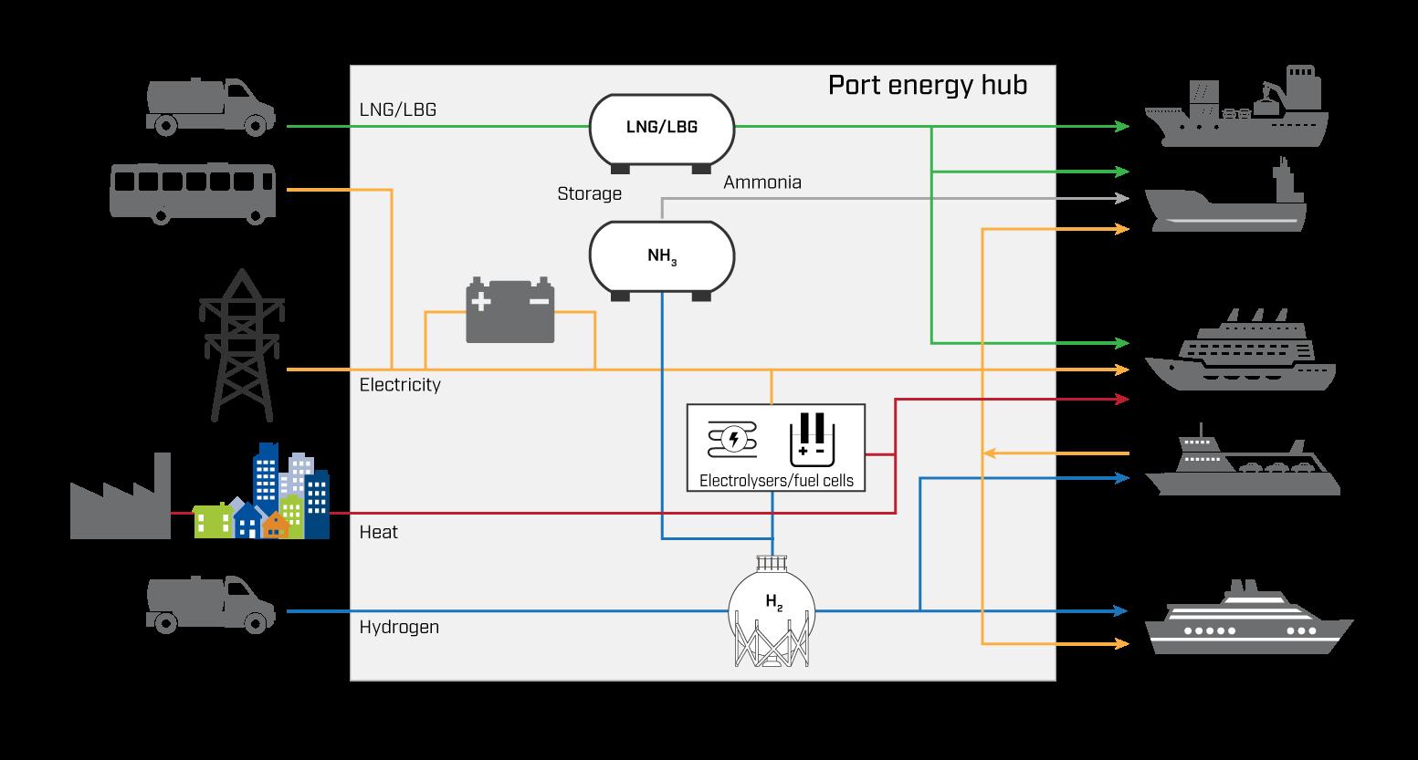 Figur som viser flere sjøfartøy i havn og måten de er koblet til flere energikilder