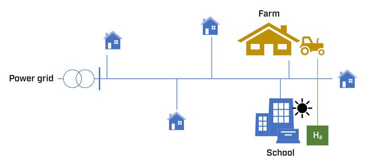 Illustration 1: Example of a local energy community composed of households, a school and a farm with local solar and hydrogen production