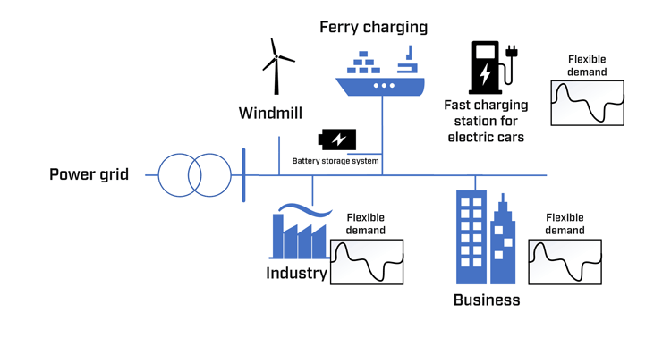 Illustration 2: Example of a local energy community where industry, a seaport and businesses constitute a local energy community with wind power production, flexible use and battery storage