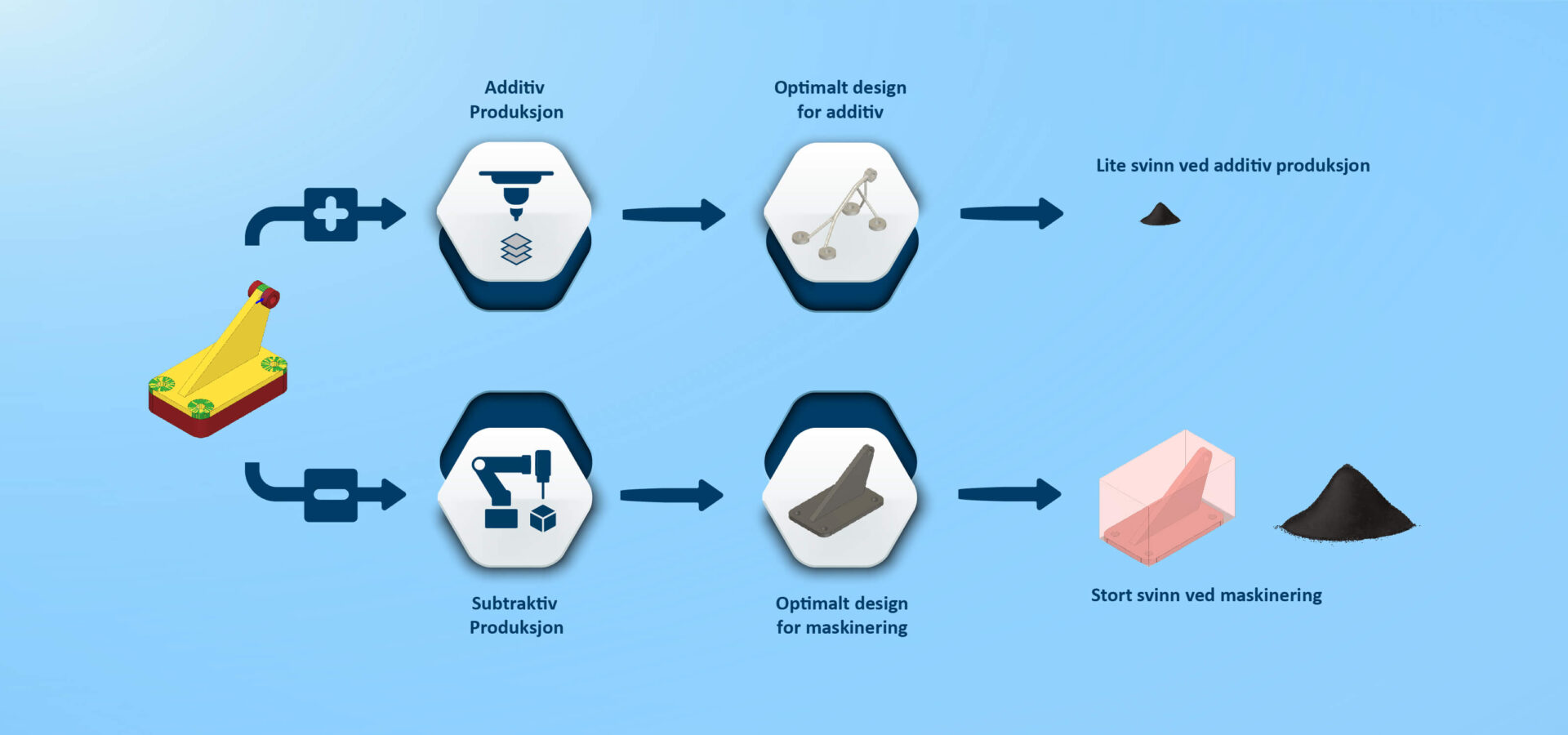 additiv produksjon vs. Maskinering SINTEF Manufacturing