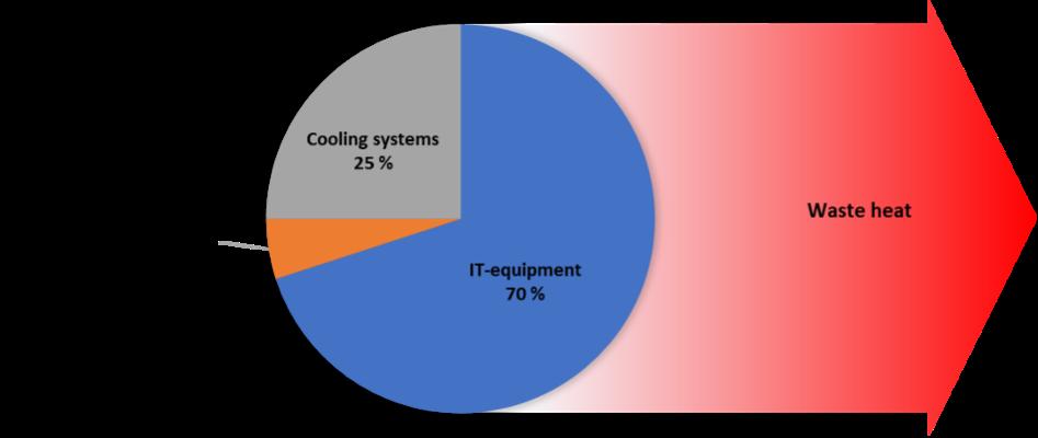 Energibruk i datasenter