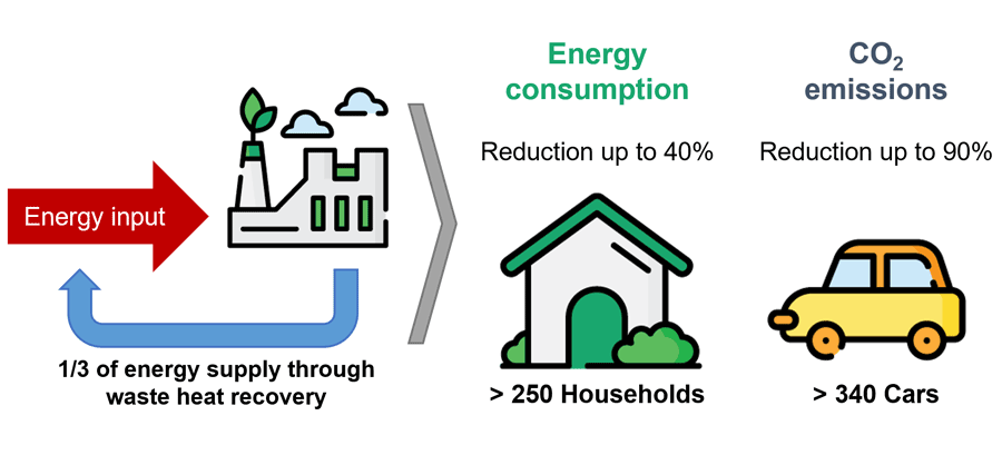 1/3 of energy supply through waste heat recovery means a reduction of up to 40% of energy consumption