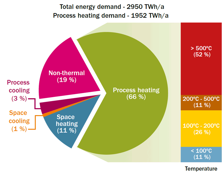 Total energy demand in European industry: 2950 TWh/a, of which 66% for process heating, 11% for Space heating, 1% for Space cooling, 3% for Process cooling and 19% for Non-thermal