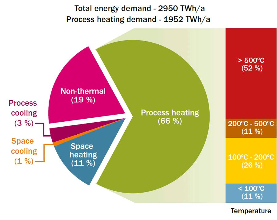 Oppdeling av det totale energibehovet i europeisk industri etter bruksområde (venstre) og prosessoppvarmingsbehov etter temperaturnivå (høyre)