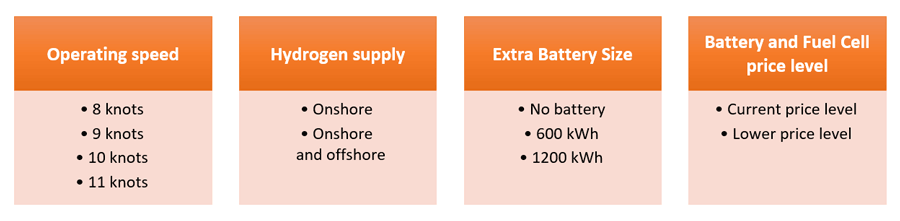 This figure details the different variables that were used for the simulations. Operating speed 8 knots 9 knots 10 knots 11 knots, Hydrogen supply Onshore Onshore and offshore, Extra Battery Size No battery 600 kWh 1200 kWh, Battery and Fuel Cell price level Current price level Lower price level