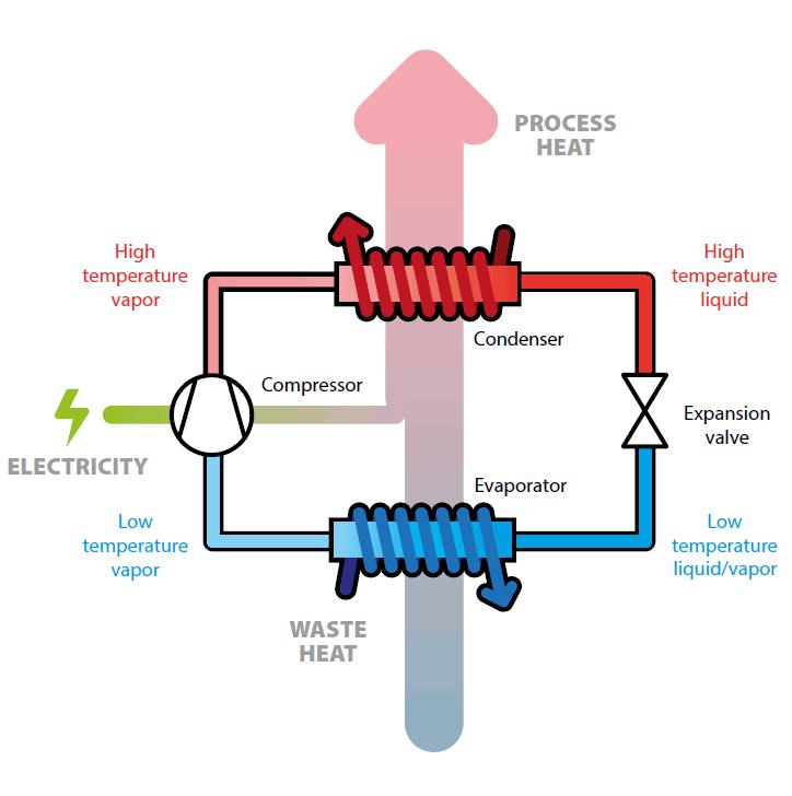Forenklet illustrasjon av en dampkompresjon varmepumpe